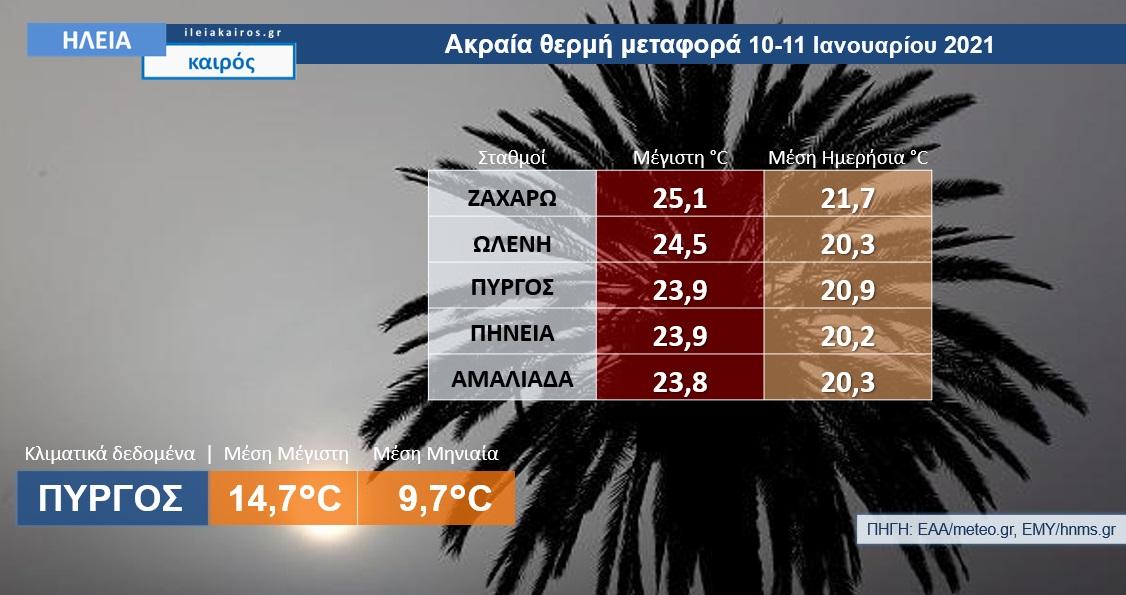 Read more about the article Ηλεία: Η ακραία θερμή μεταφορά Ιανουαρίου 2021