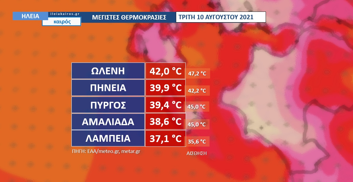 You are currently viewing Ηλεία: Στους 42C η μέγιστη θερμοκρασία την Τρίτη